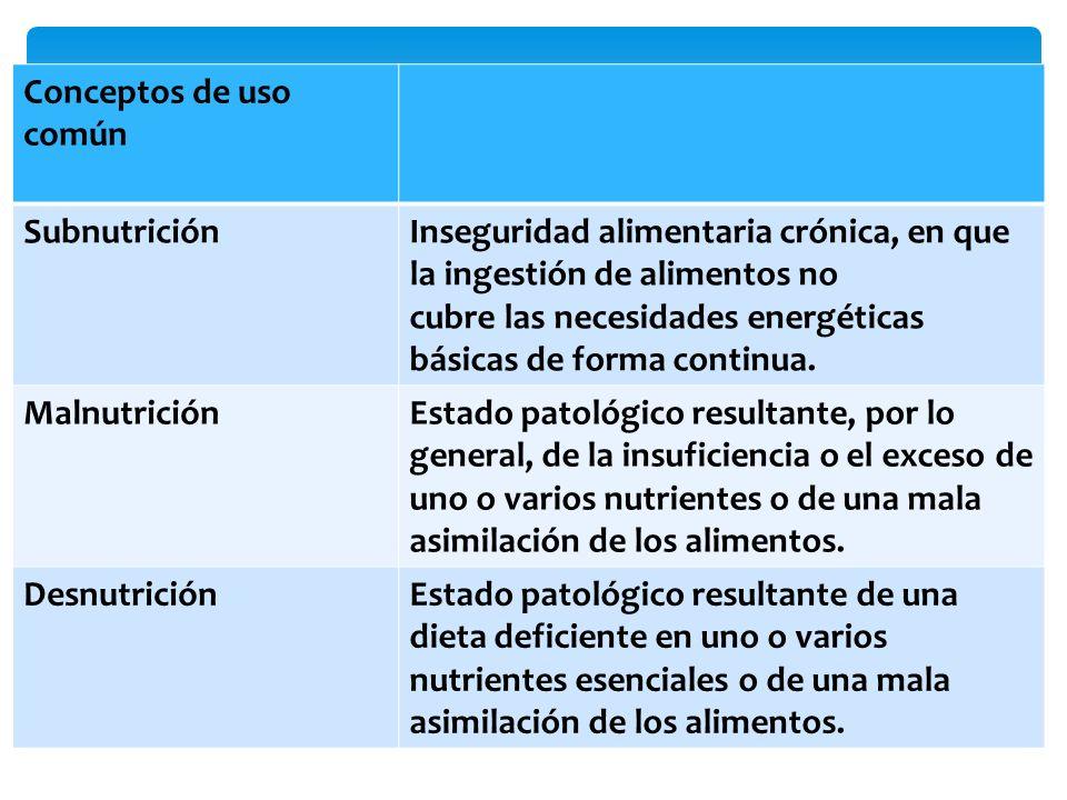 Conceptos de uso común Subnutrición. Inseguridad alimentaria crónica, en que la ingestión de alimentos no.