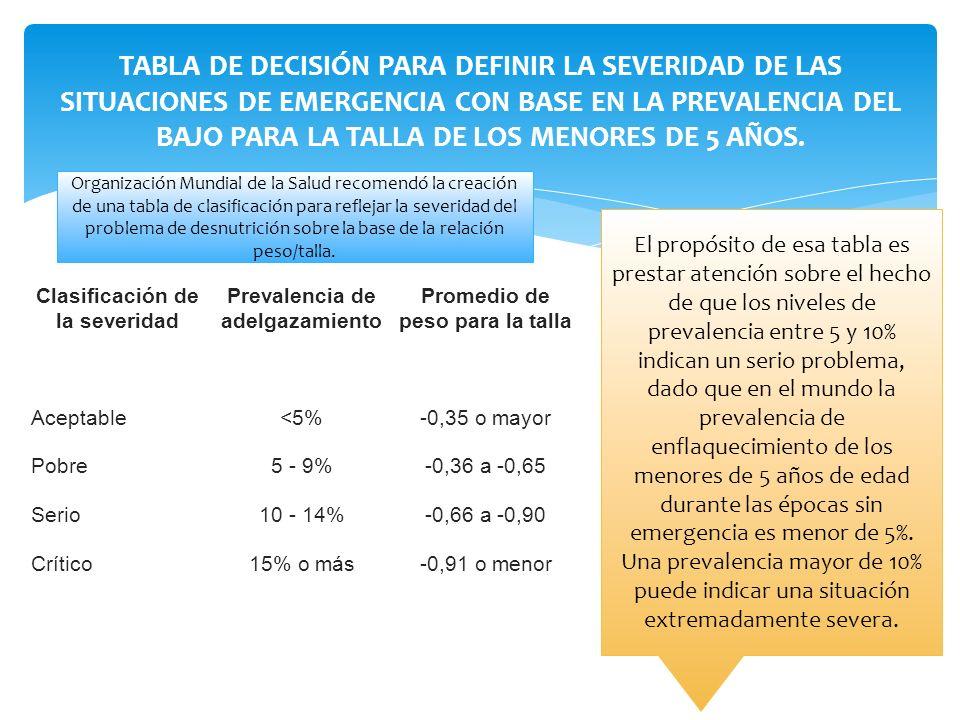 TABLA DE DECISIÓN PARA DEFINIR LA SEVERIDAD DE LAS SITUACIONES DE EMERGENCIA CON BASE EN LA PREVALENCIA DEL BAJO PARA LA TALLA DE LOS MENORES DE 5 AÑOS.