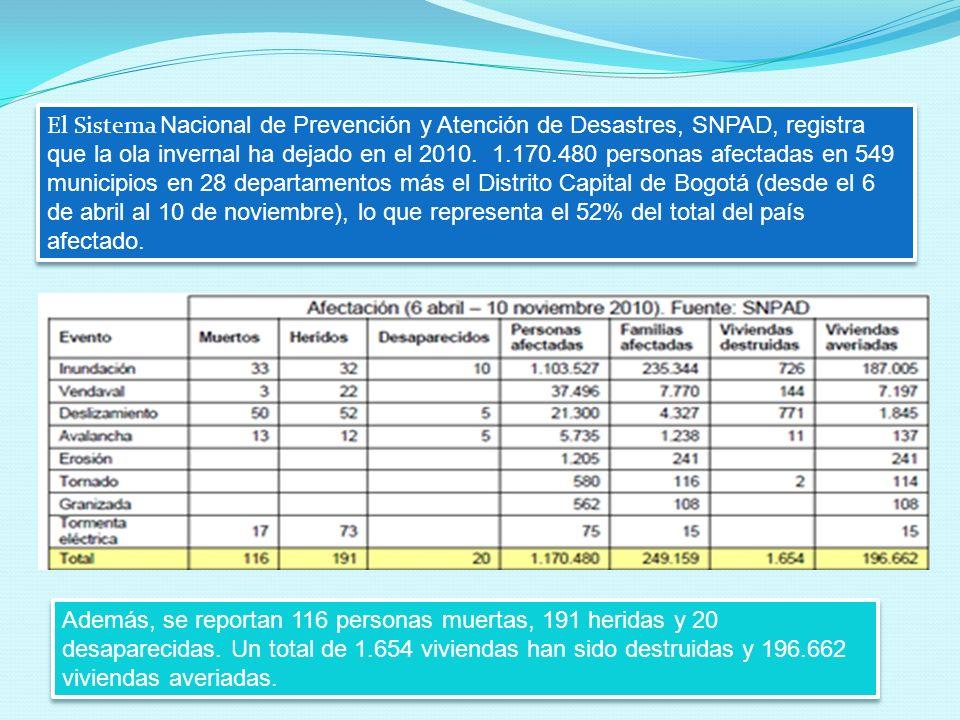 El Sistema Nacional de Prevención y Atención de Desastres, SNPAD, registra que la ola invernal ha dejado en el 2010. 1.170.480 personas afectadas en 549 municipios en 28 departamentos más el Distrito Capital de Bogotá (desde el 6 de abril al 10 de noviembre), lo que representa el 52% del total del país afectado.