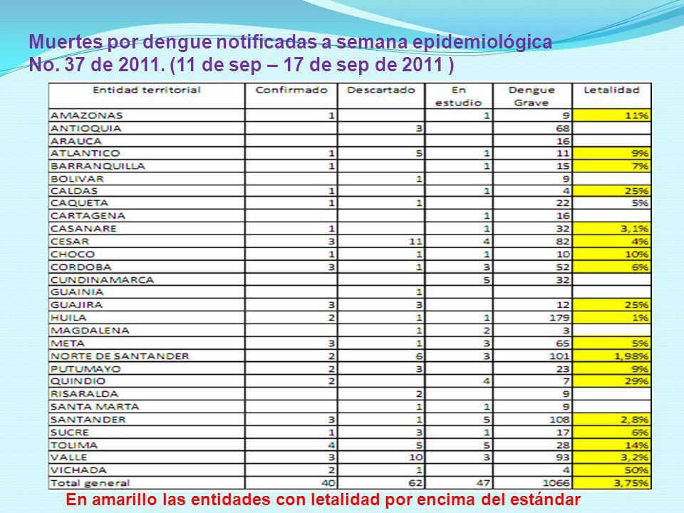 Muertes por dengue notificadas a semana epidemiológica No. 37 de 2011