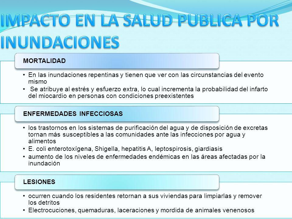 IMPACTO EN LA SALUD PUBLICA POR INUNDACIONES