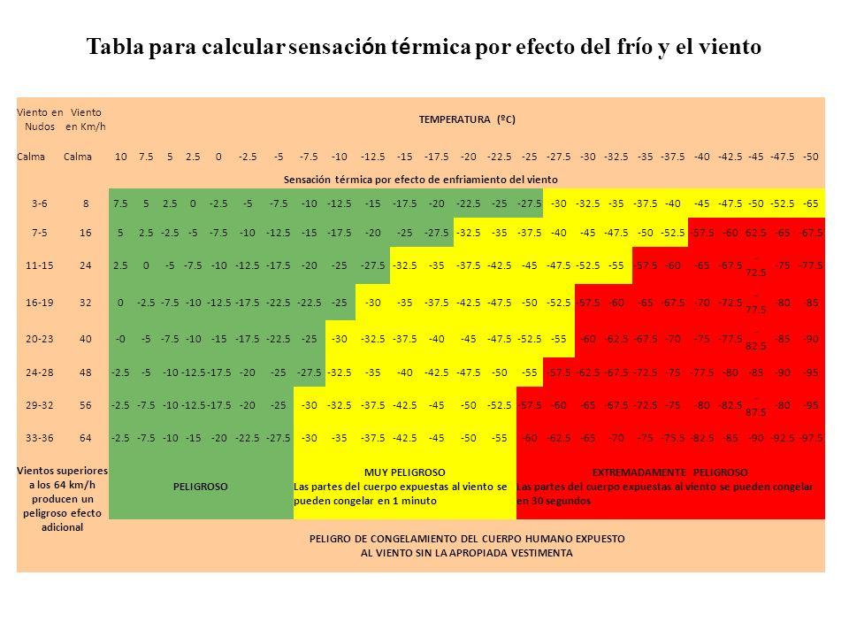 Tabla para calcular sensación térmica por efecto del frío y el viento