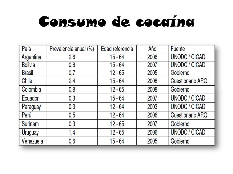 Consumo de cocaína