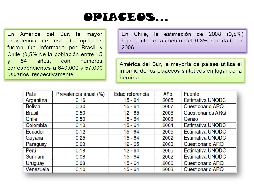OPIACEOS…