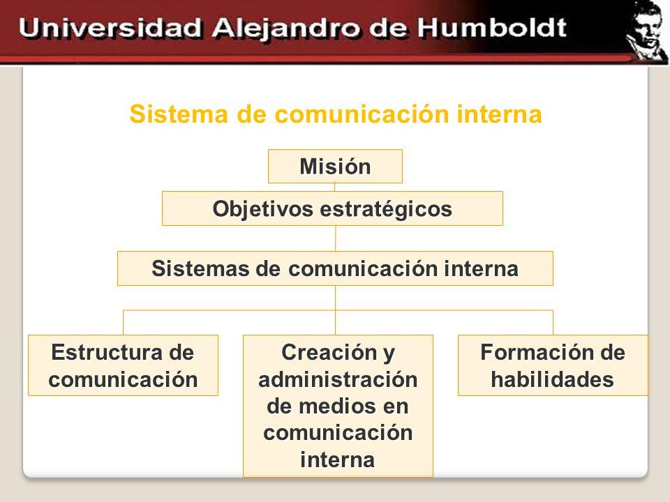 Sistema de comunicación interna