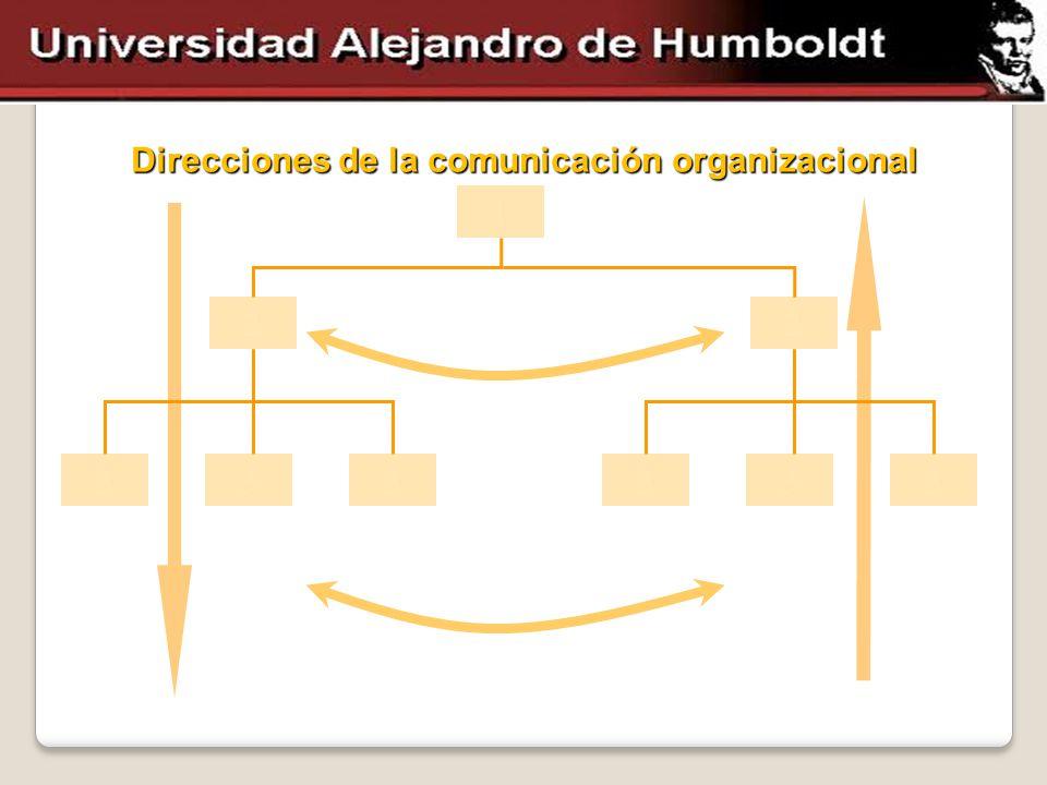 Direcciones de la comunicación organizacional