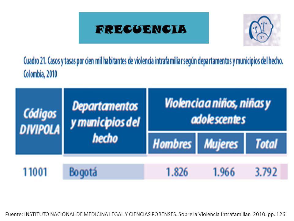 FRECUENCIAFuente: INSTITUTO NACIONAL DE MEDICINA LEGAL Y CIENCIAS FORENSES.