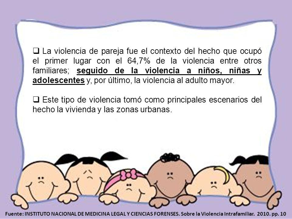 La violencia de pareja fue el contexto del hecho que ocupó el primer lugar con el 64,7% de la violencia entre otros familiares; seguido de la violencia a niños, niñas y adolescentes y, por último, la violencia al adulto mayor.