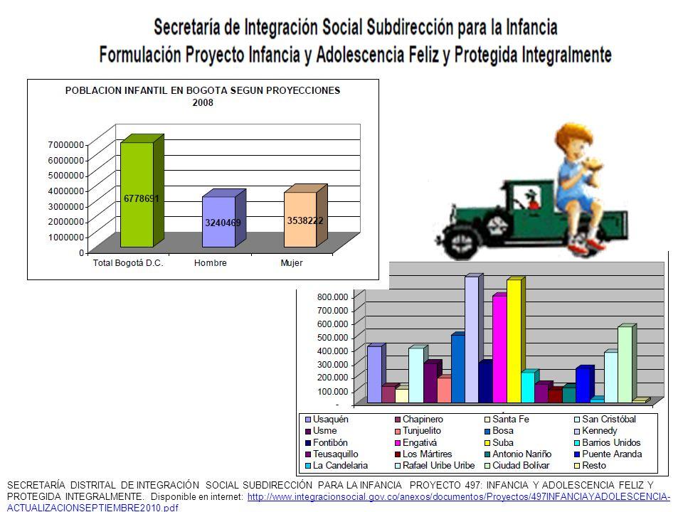 SECRETARÍA DISTRITAL DE INTEGRACIÓN SOCIAL SUBDIRECCIÓN PARA LA INFANCIA PROYECTO 497: INFANCIA Y ADOLESCENCIA FELIZ Y PROTEGIDA INTEGRALMENTE.