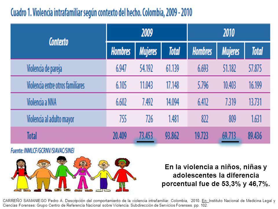En la violencia a niños, niñas y adolescentes la diferencia porcentual fue de 53,3% y 46,7%.