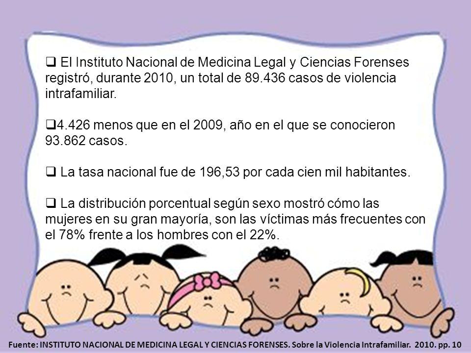 4.426 menos que en el 2009, año en el que se conocieron 93.862 casos.