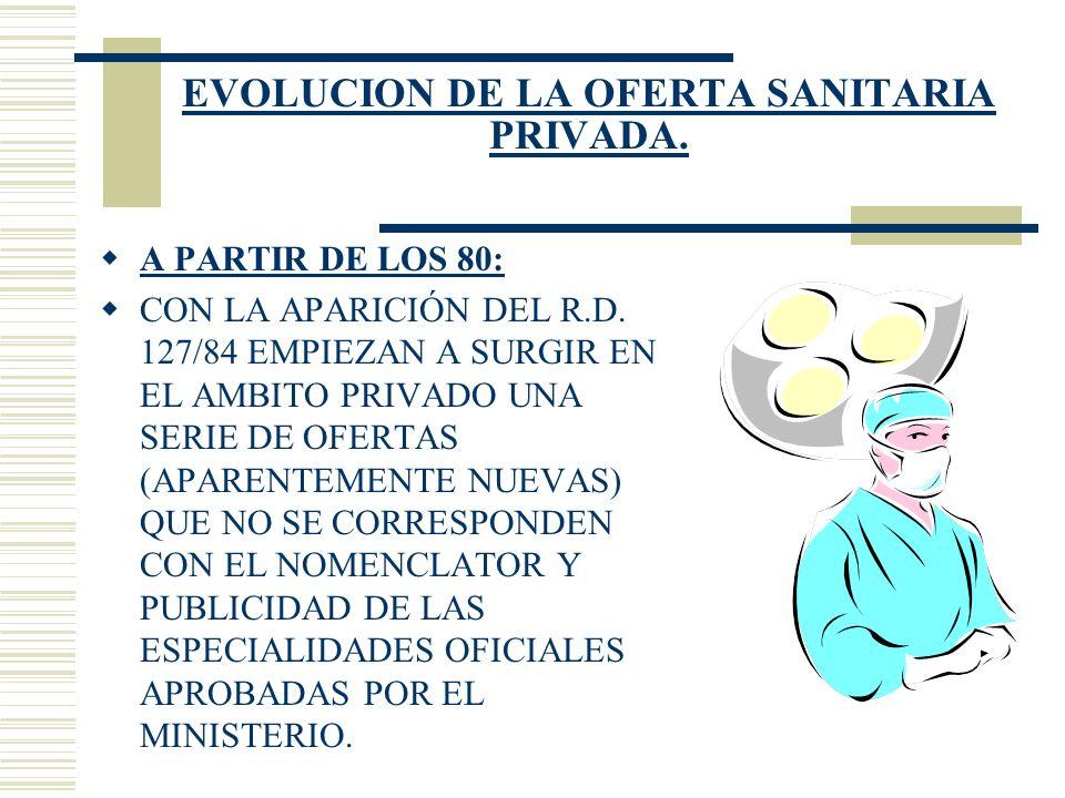 EVOLUCION DE LA OFERTA SANITARIA PRIVADA.