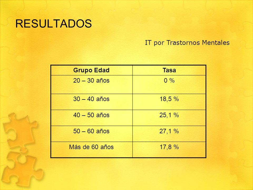 RESULTADOS IT por Trastornos Mentales Grupo Edad Tasa 20 – 30 años 0 %