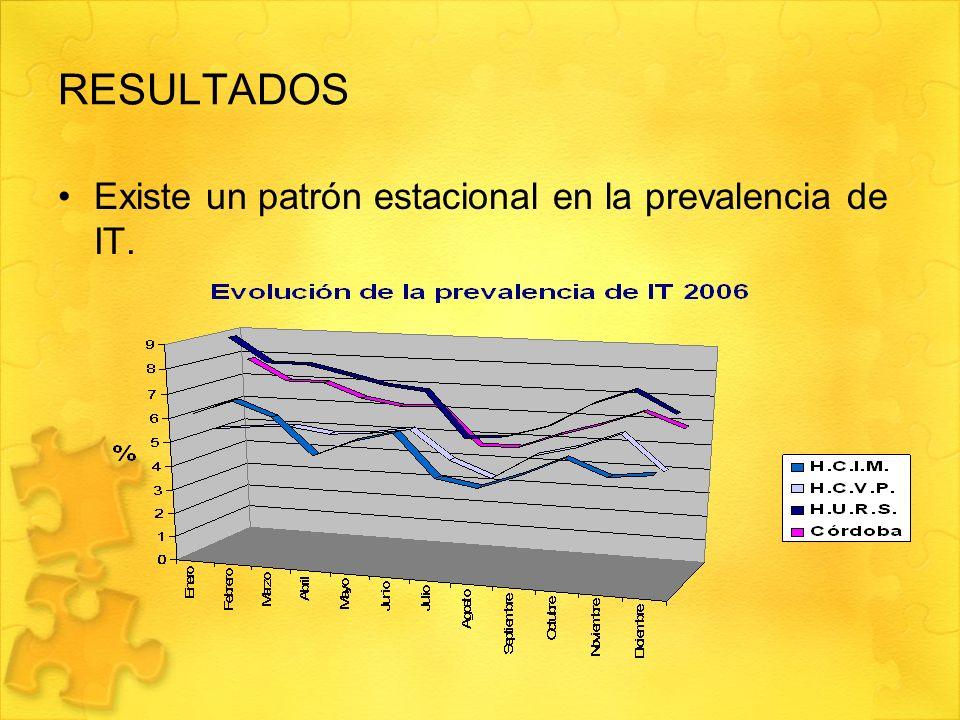 RESULTADOS Existe un patrón estacional en la prevalencia de IT.
