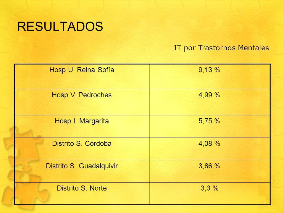 Distrito S. Guadalquivir