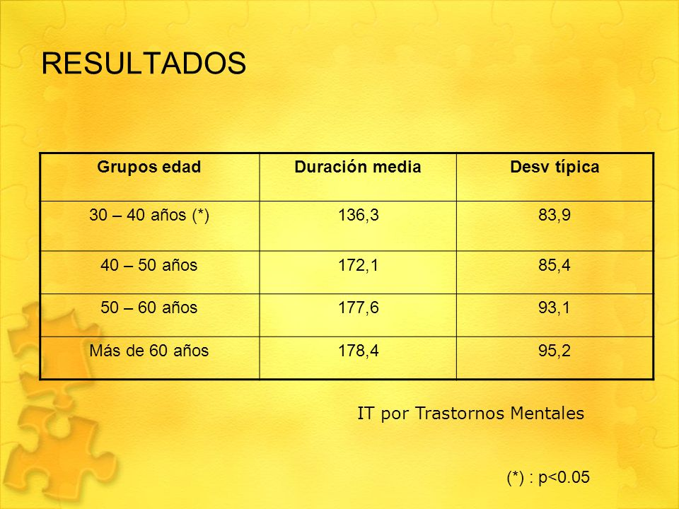 RESULTADOS Grupos edad Duración media Desv típica 30 – 40 años (*)
