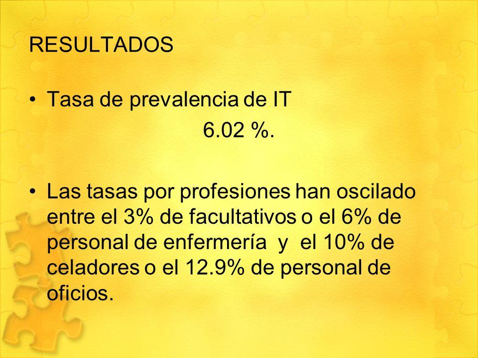 RESULTADOS Tasa de prevalencia de IT. 6.02 %.