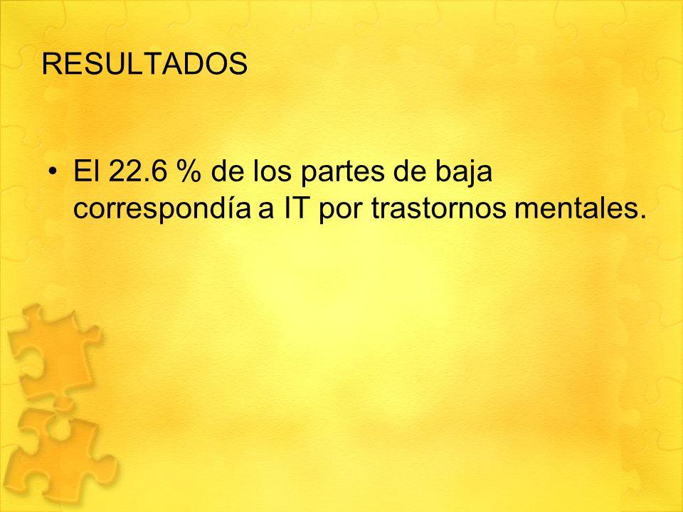 RESULTADOS El 22.6 % de los partes de baja correspondía a IT por trastornos mentales.