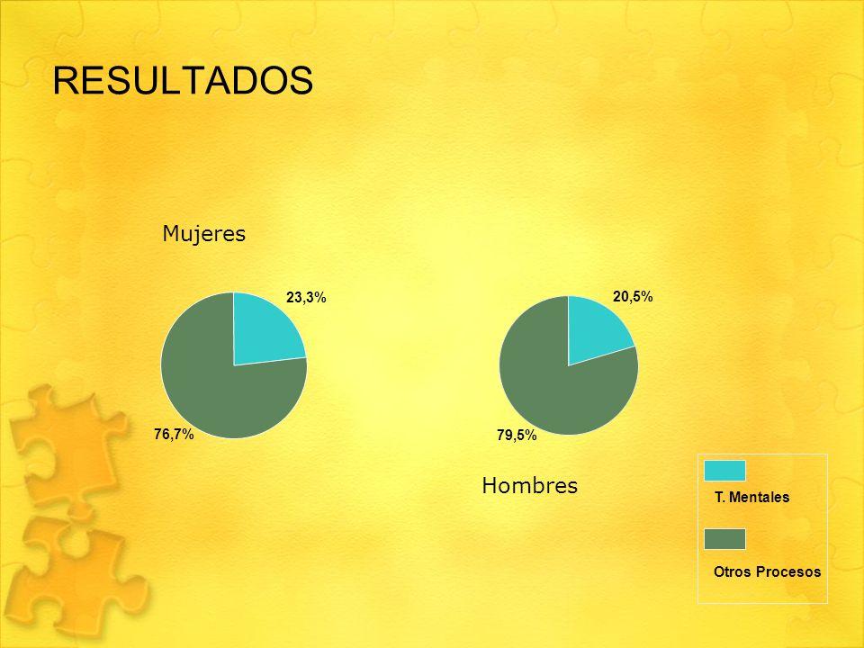 RESULTADOS Mujeres Hombres 23,3% 20,5% 76,7% 79,5% T. Mentales
