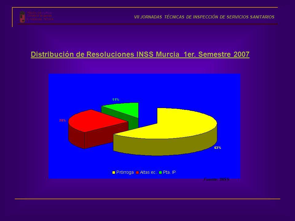 Distribución de Resoluciones INSS Murcia 1er. Semestre 2007