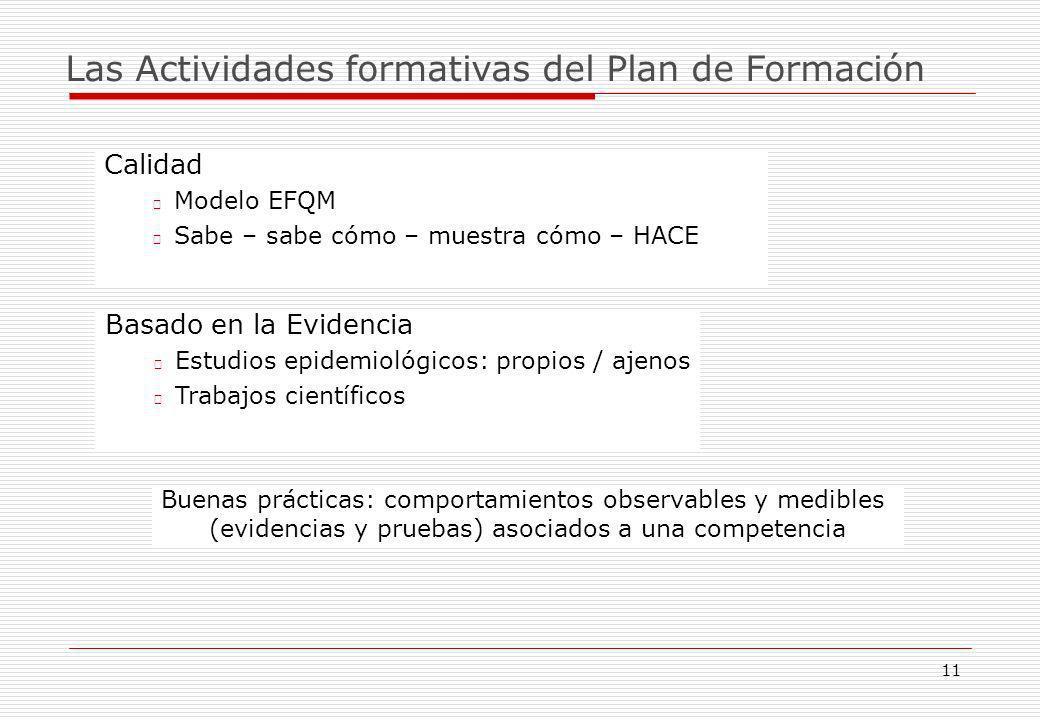 Las Actividades formativas del Plan de Formación