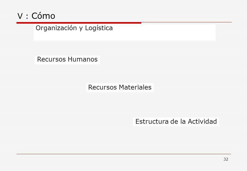 V : Cómo Organización y Logística Recursos Humanos Recursos Materiales