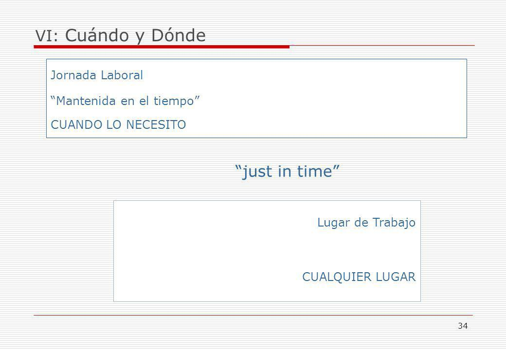 just in time VI: Cuándo y Dónde Jornada Laboral