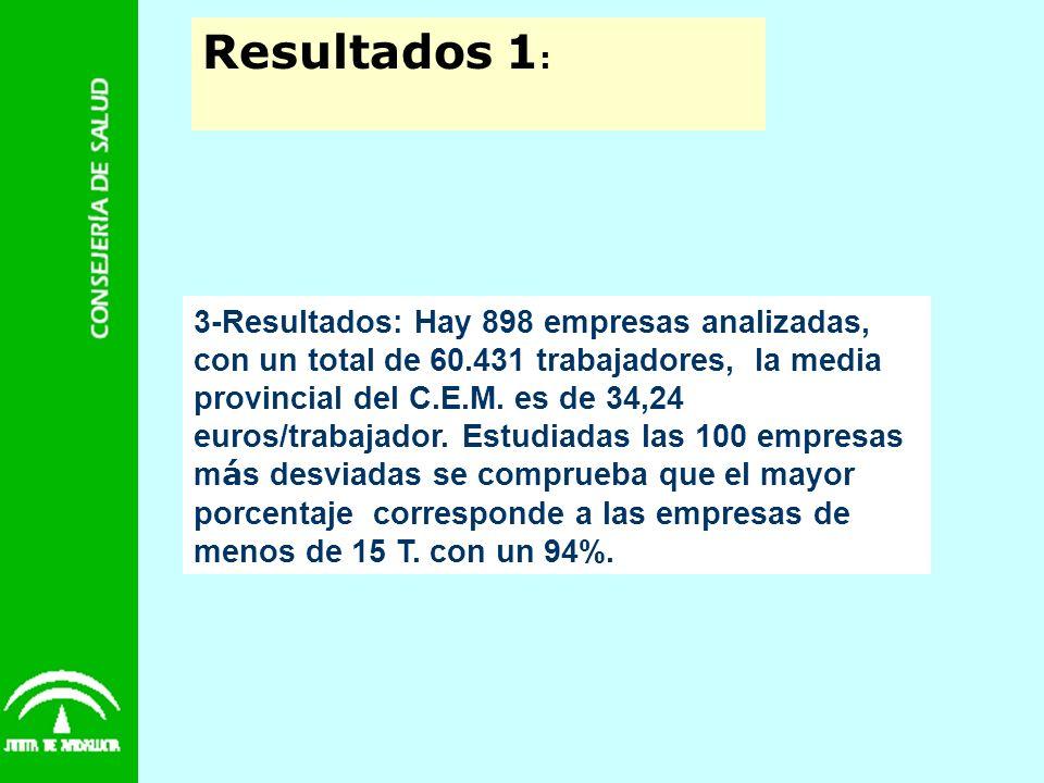 Resultados 1: