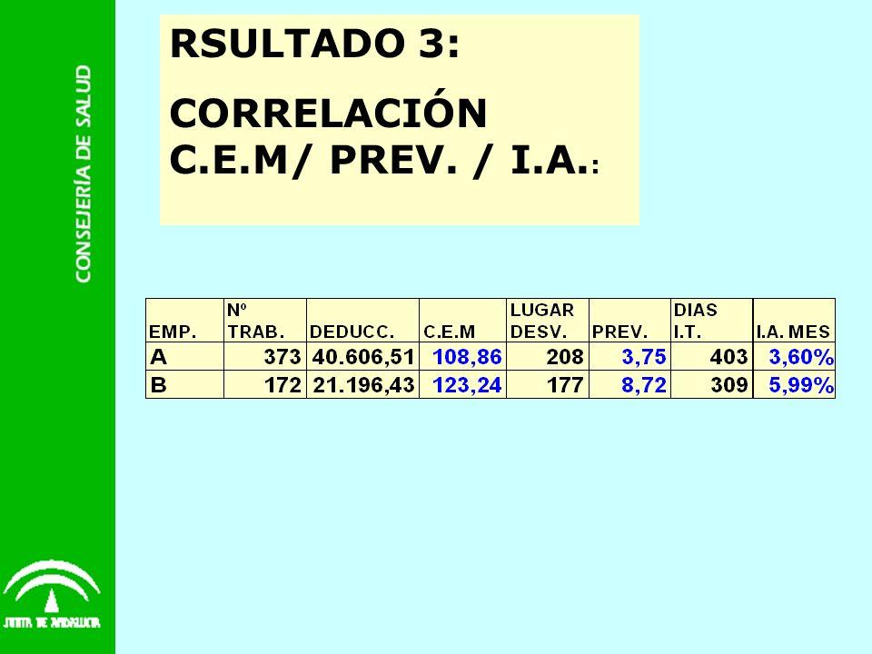 RSULTADO 3: CORRELACIÓN C.E.M/ PREV. / I.A.: