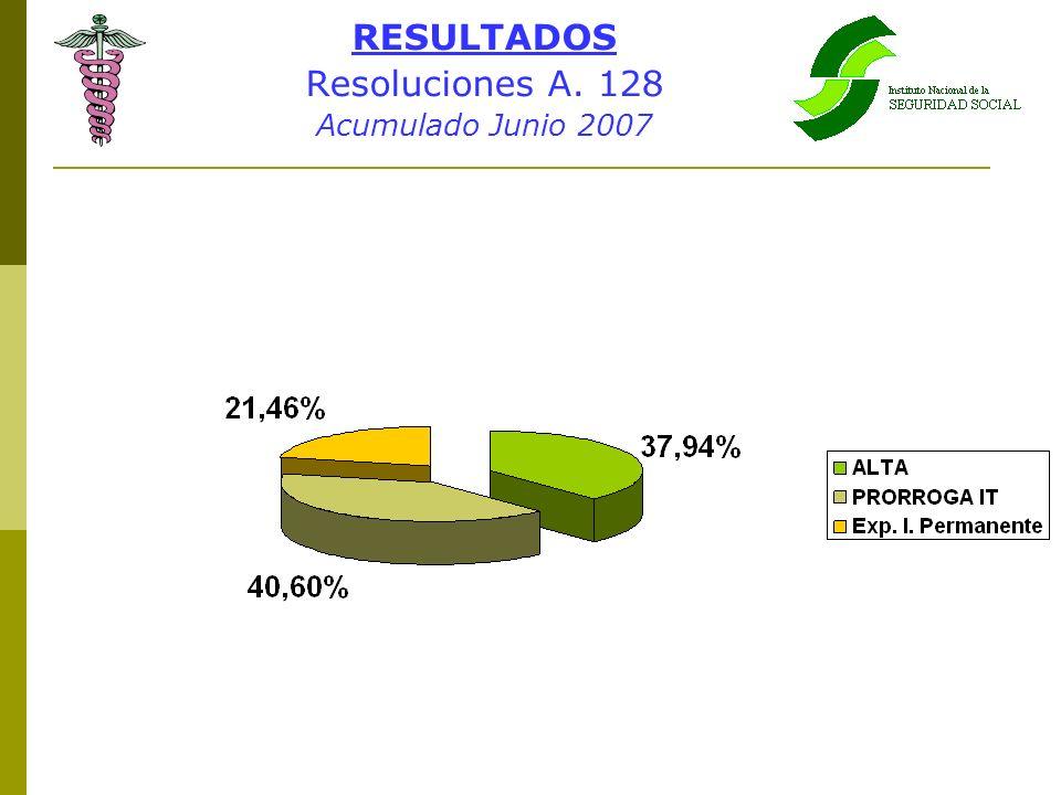 RESULTADOS Resoluciones A. 128 Acumulado Junio 2007