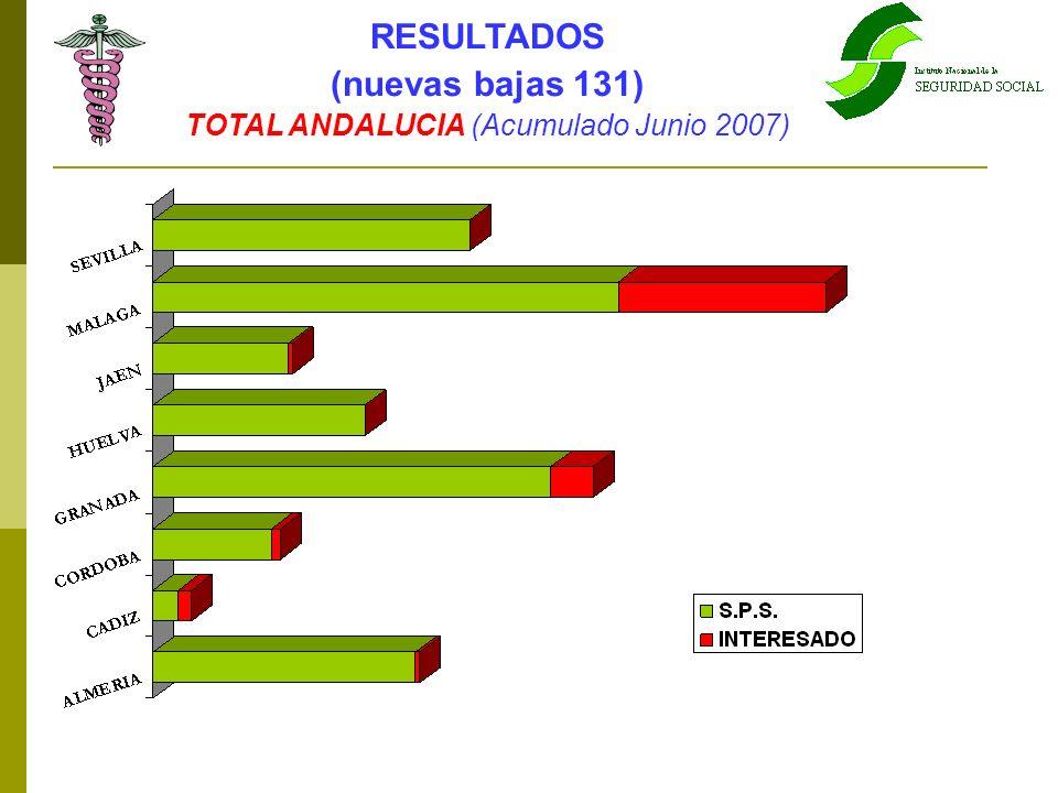 TOTAL ANDALUCIA (Acumulado Junio 2007)