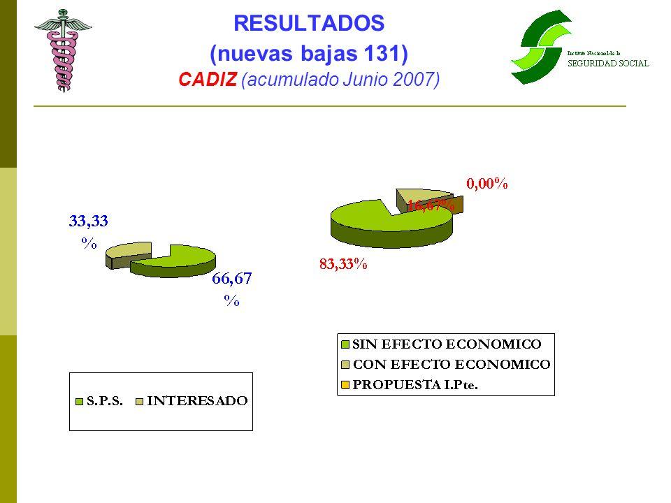 CADIZ (acumulado Junio 2007)