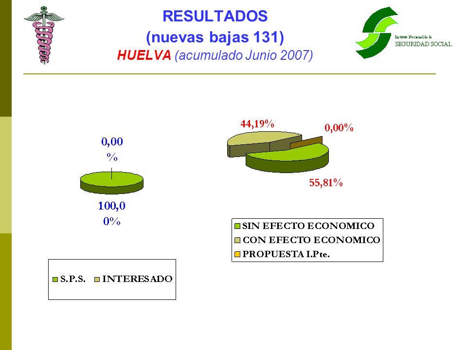 HUELVA (acumulado Junio 2007)