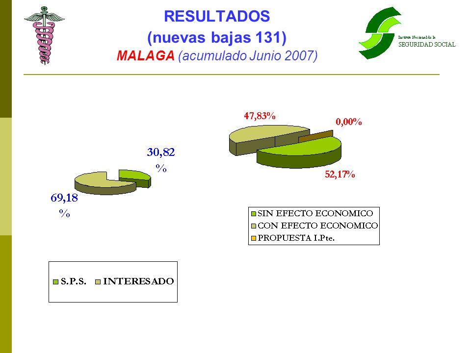 MALAGA (acumulado Junio 2007)