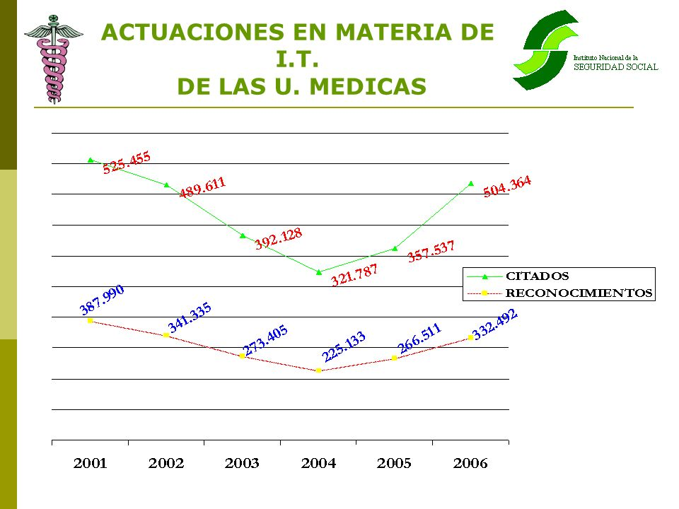 ACTUACIONES EN MATERIA DE I.T.