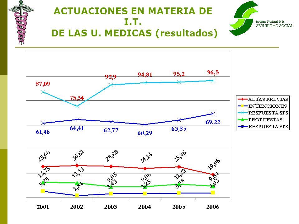 ACTUACIONES EN MATERIA DE I.T. DE LAS U. MEDICAS (resultados)
