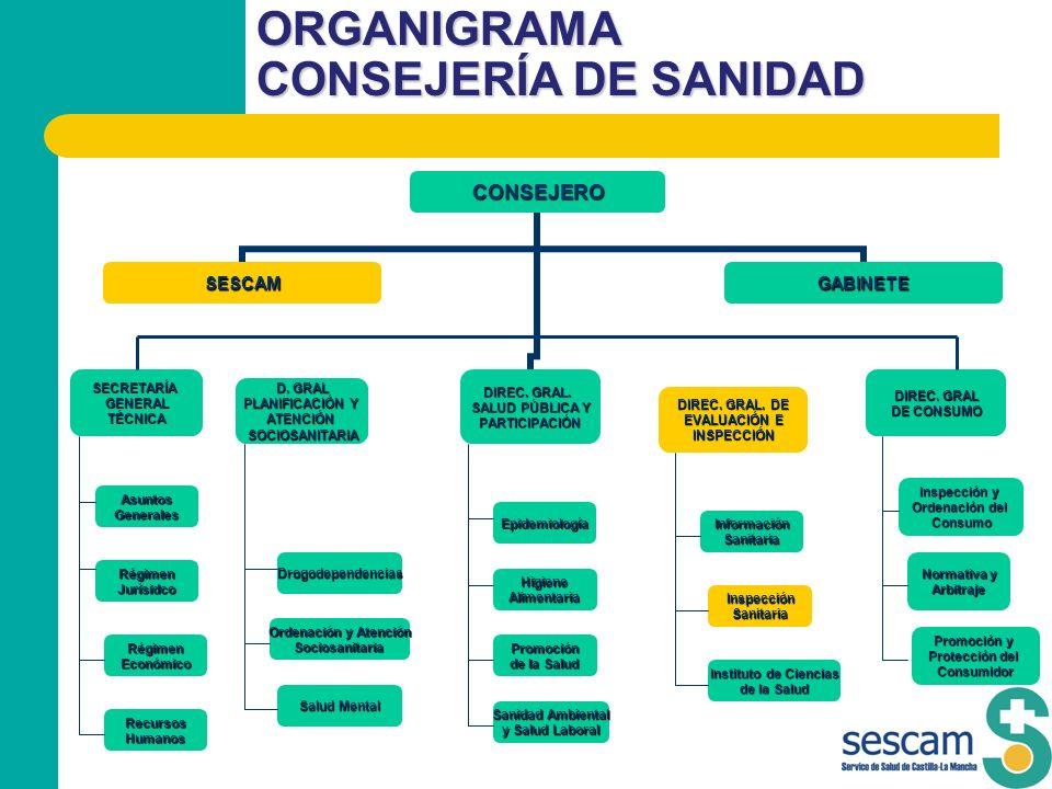ORGANIGRAMA CONSEJERÍA DE SANIDAD