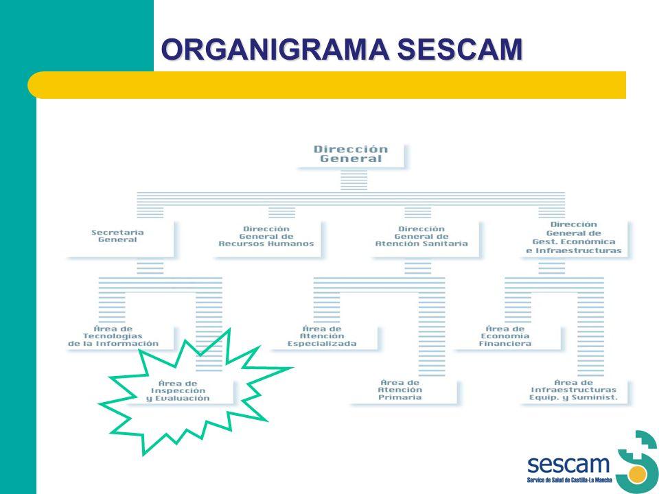 ORGANIGRAMA SESCAM