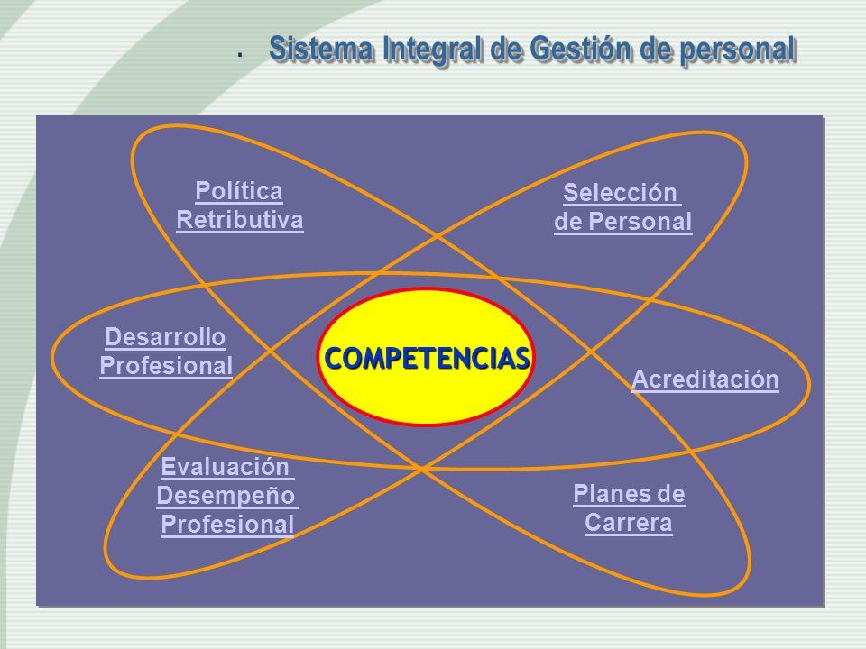 . Sistema Integral de Gestión de personal COMPETENCIAS Política