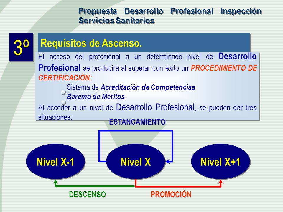 3º Requisitos de Ascenso. Nivel X-1 Nivel X Nivel X+1