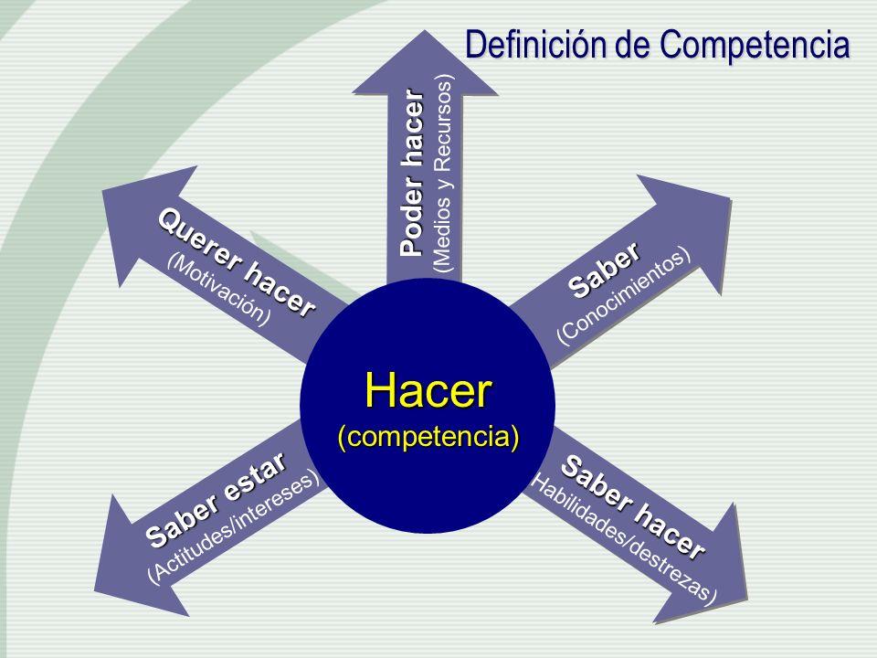 Hacer Definición de Competencia Poder hacer Querer hacer Saber