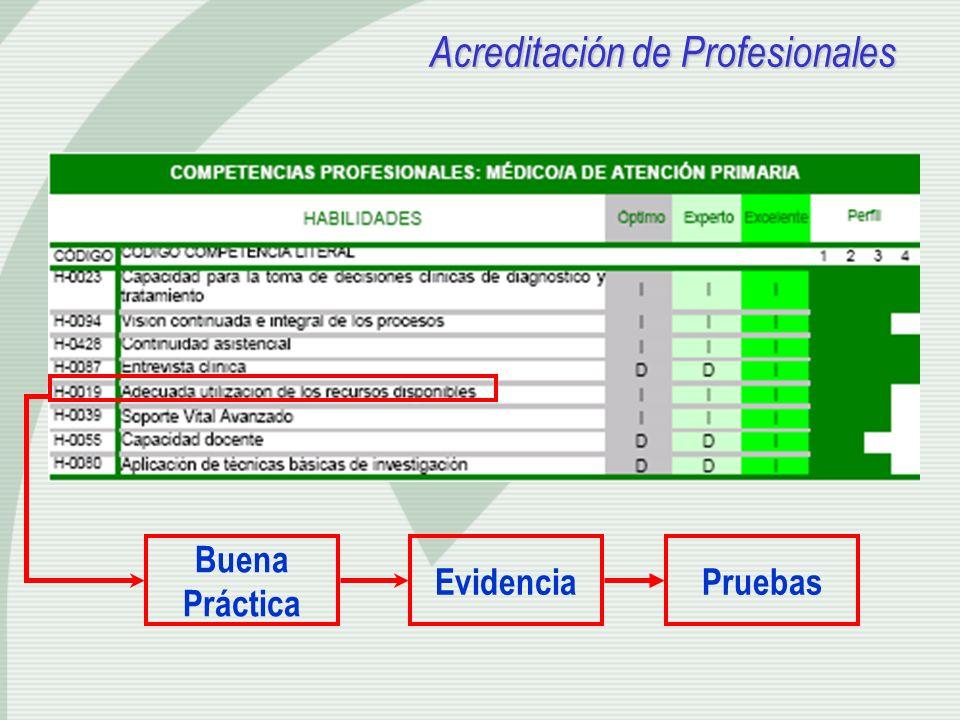 Acreditación de Profesionales