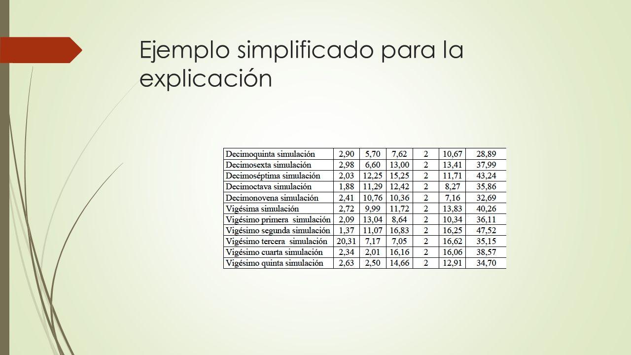 Ejemplo simplificado para la explicación
