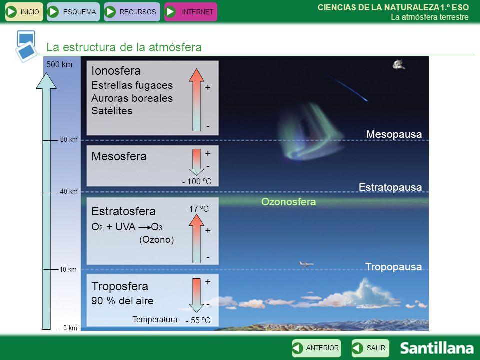 La estructura de la atmósfera