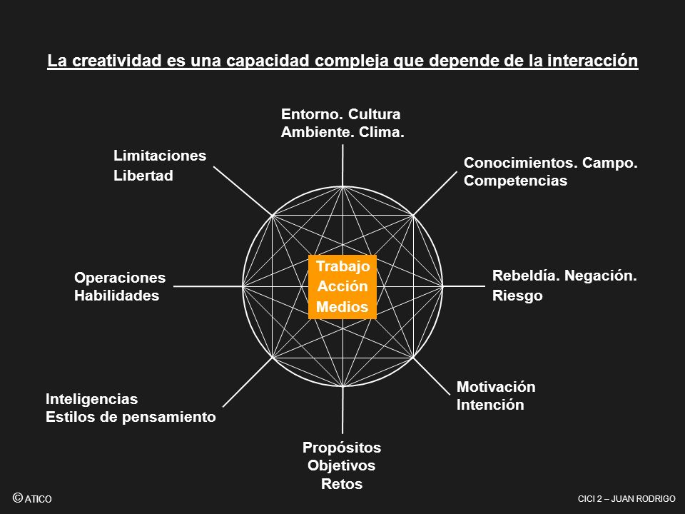 La creatividad es una capacidad compleja que depende de la interacción