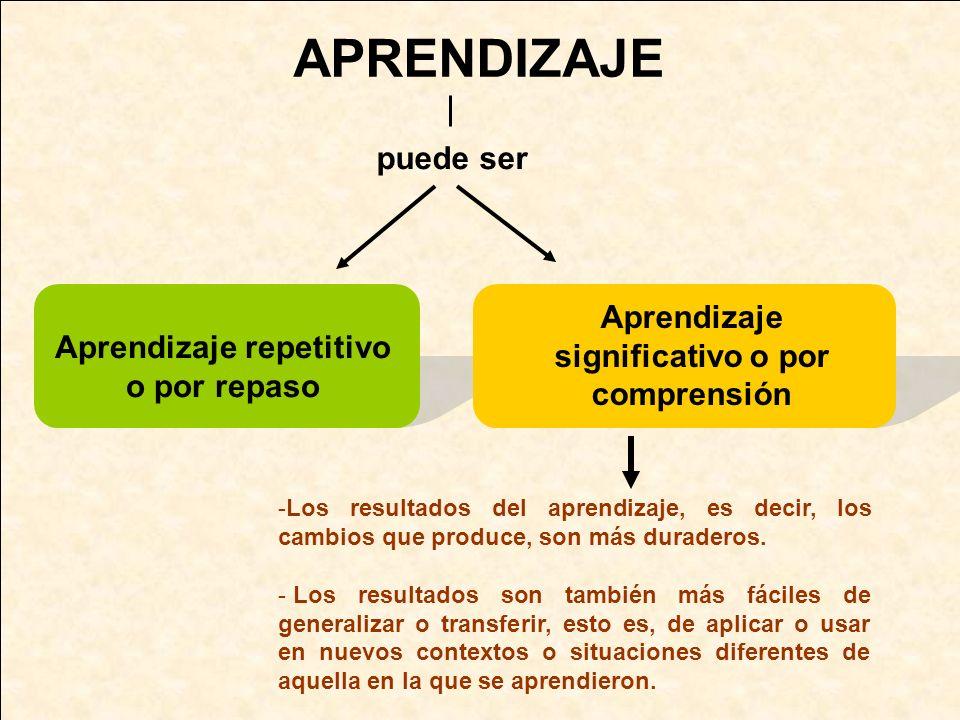 APRENDIZAJE puede ser Aprendizaje significativo o por comprensión