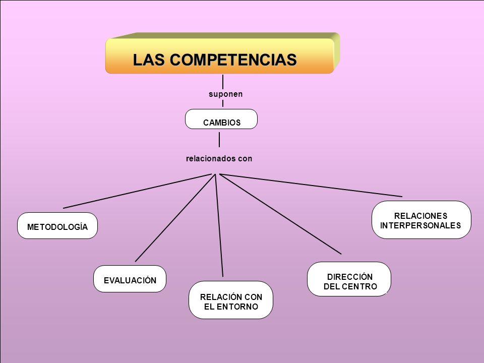 RELACIONES INTERPERSONALES RELACIÓN CON EL ENTORNO