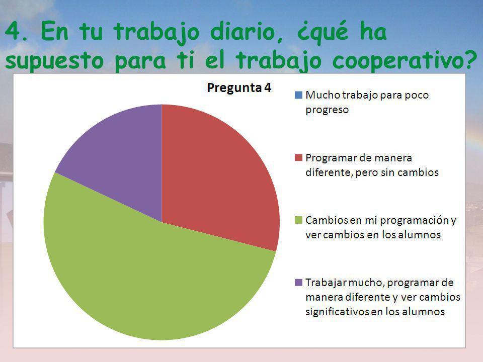 4. En tu trabajo diario, ¿qué ha supuesto para ti el trabajo cooperativo