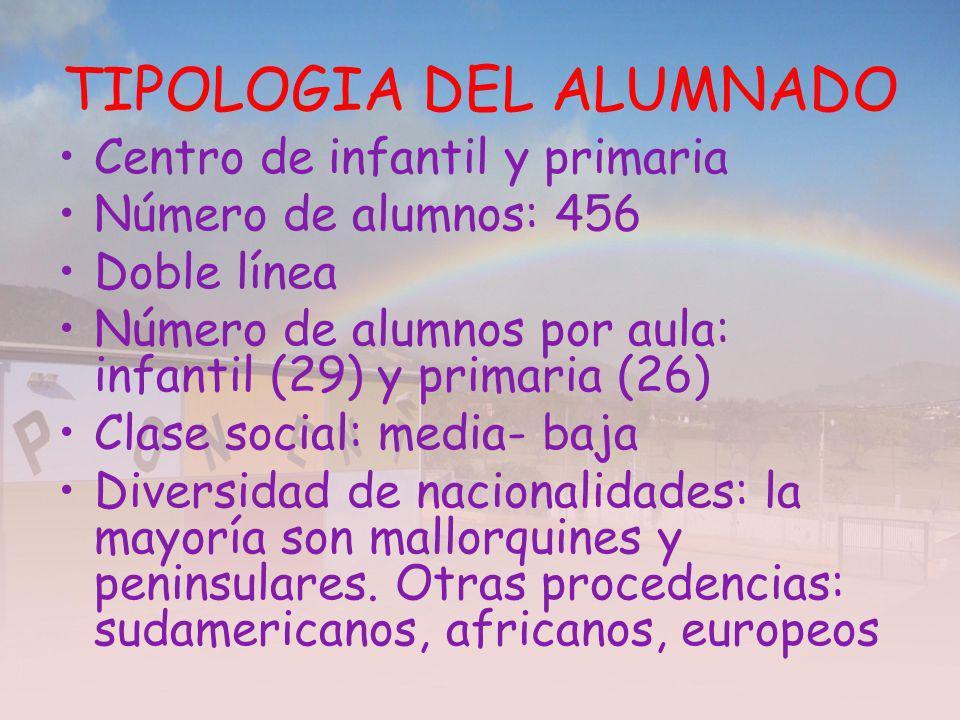 TIPOLOGIA DEL ALUMNADO