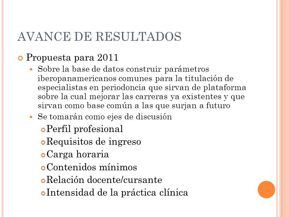 AVANCE DE RESULTADOS Propuesta para 2011 Perfil profesional